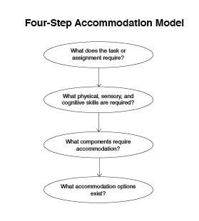 Graphic of the Four-Step Accomodation Model