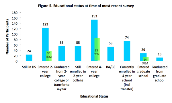 Bar graph of educational status at time of most recent survey