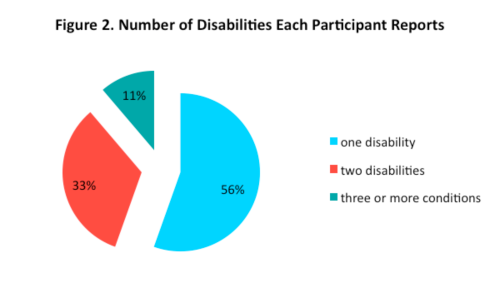 Pie chart of number of disabilities each participant reports