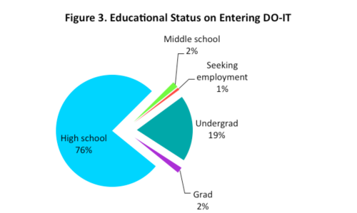 Pie chart of educational status on entering DO-IT