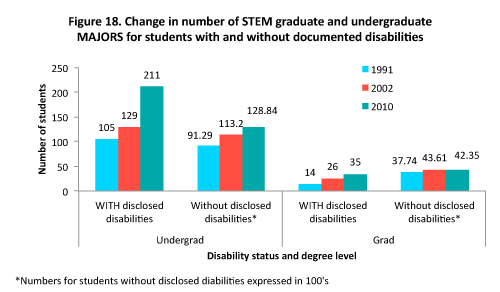 Bar graph of change in number of STEM graduate and undergrad MAJORS for students with and without disabilities