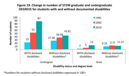 Bar graph of change in number of STEM graduate and undergraduate DEGREES for students with and without documented disabilities