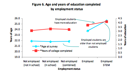 Graph of age and years of education completed by employment status