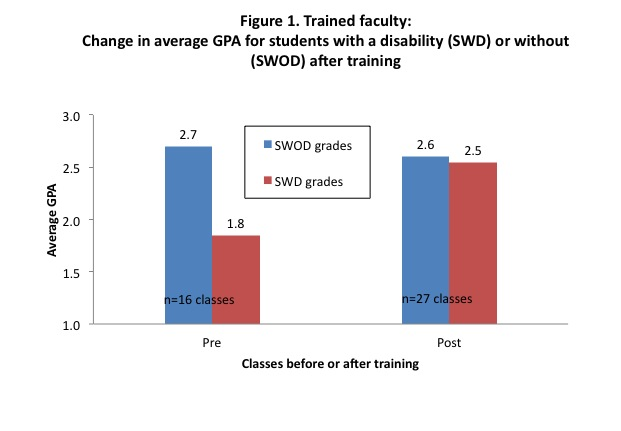 Bar graph of change in average GPA for students with a disability or without a disability after training with trained faculty