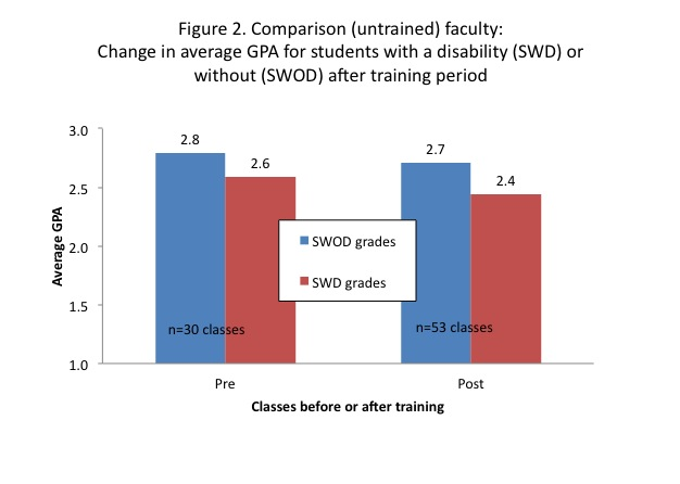 Bar graph of change in average GPA for students with a disability or without a disability after training with untrained faculty